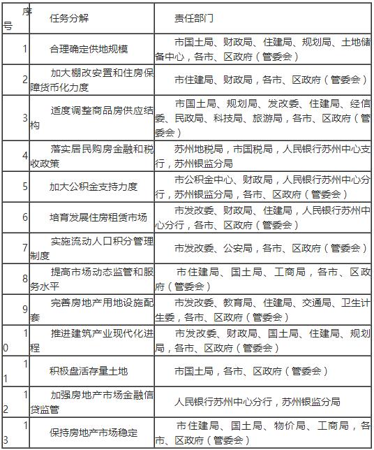苏州市供给侧结构性改革房地产去库存行动计划