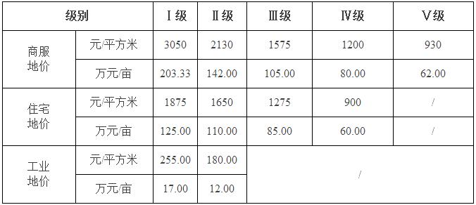关于公布执行资阳城区土地定级与基准地价的通知(2016)